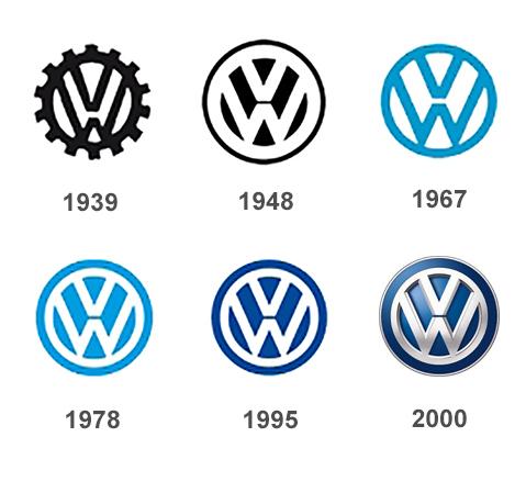 evolución de los logotipos WW
